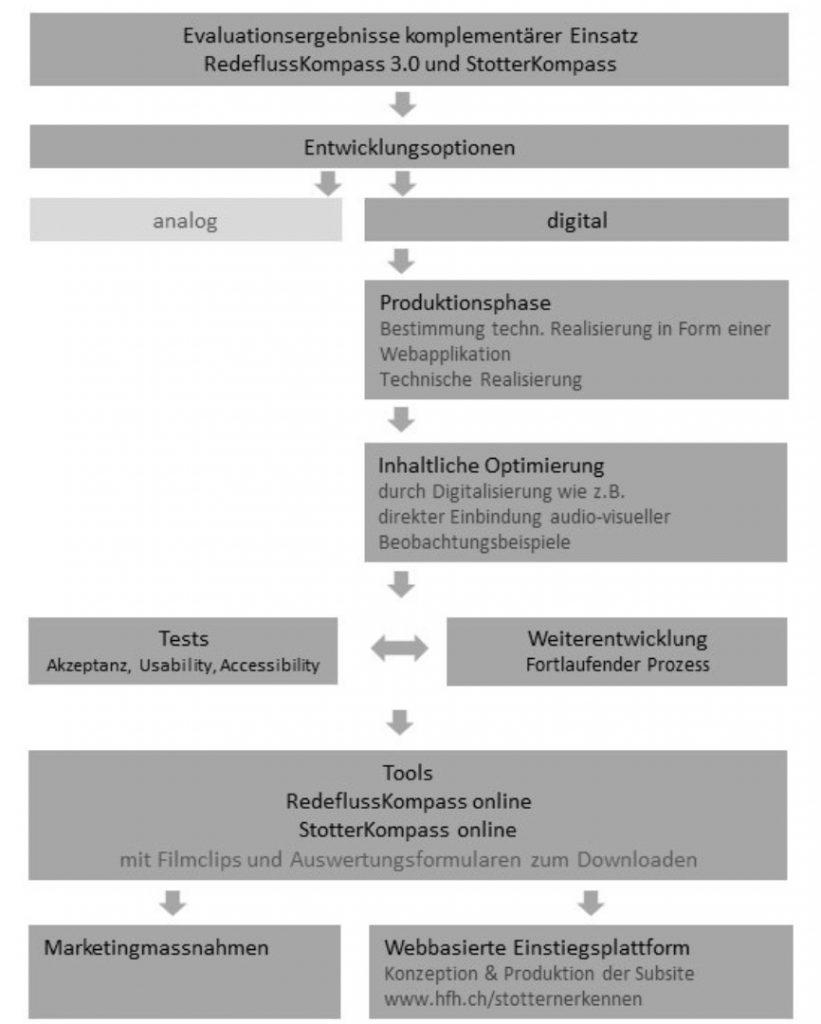Grafik zur Übersicht Massnahmen Digitalisierung der Instrumente